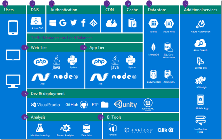 Azure Gaming Architecture