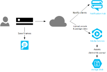 Kinect On-Demand with some Azure help