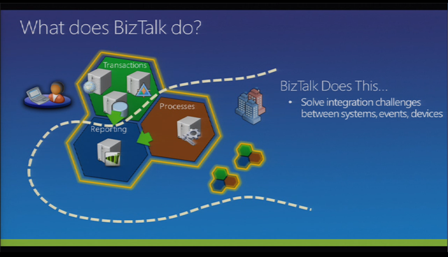 Biztalk Server - What is it, What's new, What's next
