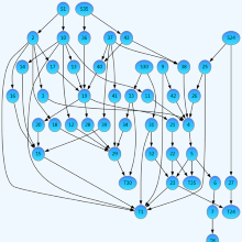 Automatic Graph Layout, now NuGet'able