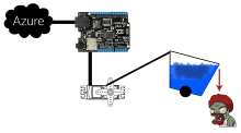 Azure, Windows Phone, Netduino, and some Ice makes for an interesting Ice Bucket Challenge...