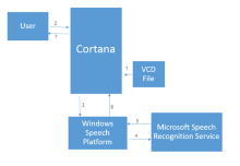 Adding Cortana to your UWP App with Visual Studio 2015
