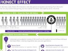 "The ""Kinect Effect"" and the Kinect for Windows to get a ""commercial program"" early next year"