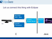 """Kinect with your Eclipse IDE"""