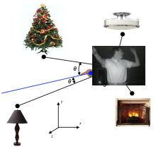 Home Automation with a little help from Netduino, Microsoft Kinect Point Cloud and Speech Recognition