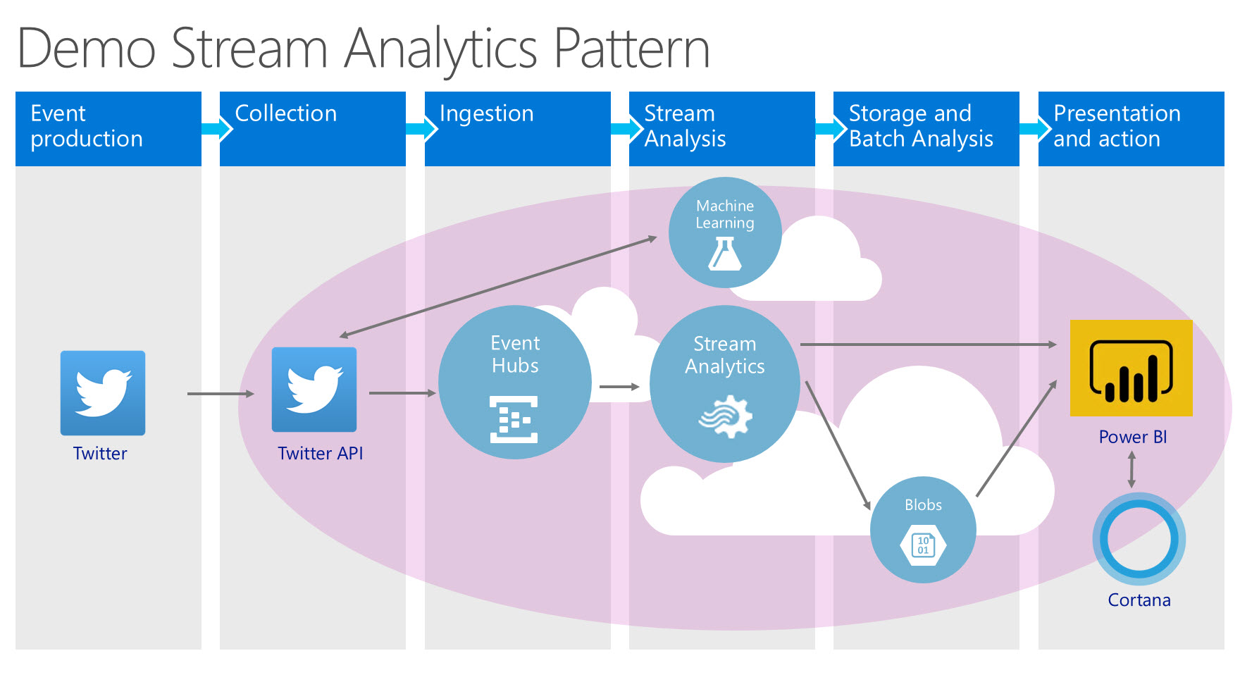 Lab: Twitter Sentiment Analysis with Streaming Analytics and Event