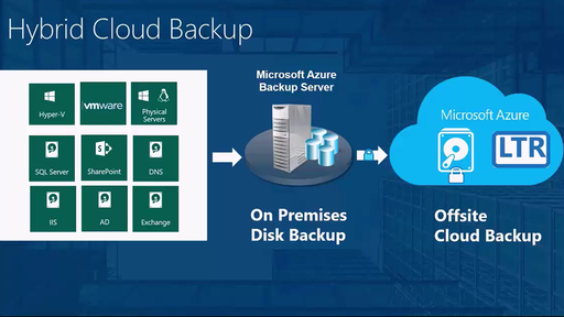 Introducing Azure Backup Server