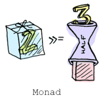 Being Fluent, Fluid and Functional with Monads.net