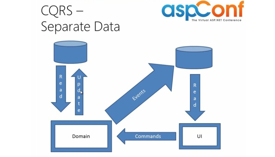 CQRS with ASP.NET MVC - A Year On