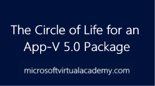The Circle of Life for an App-V 5.0Package