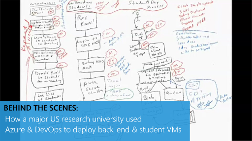 Behind the Scenes: How a  major US research university used Azure & DevOps to Deploy back-end & Student VMs