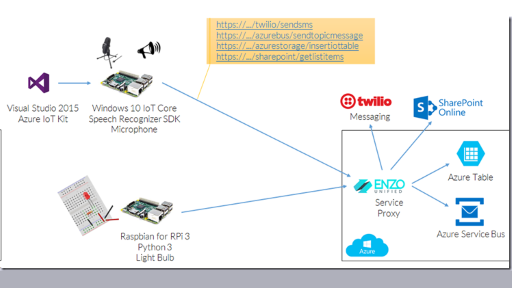 ToDo - Voice Activated IoT RPi ToDo List