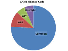 Fun is... using the same code on three different platforms. XAMLFinance shows us how.