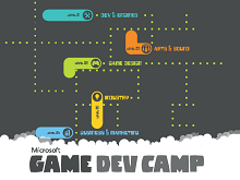 Game Dev Camp 2015