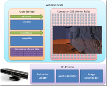 The Windows Kinect, Ray-Tracing and Windows Azure