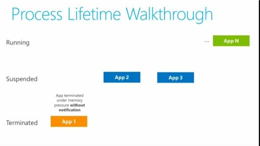 How Do I: Handle Process Lifetime Management for a Windows 8 application?