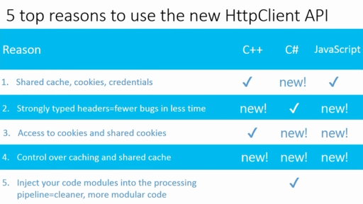 Five Great Reasons to Use the New HttpClient API to Connect to Web Services