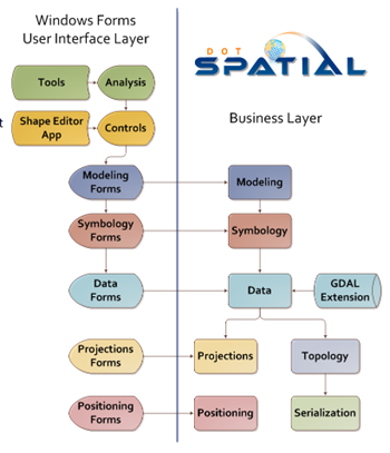 Gis4u adding spatial data analysis and mapping to your for Spatial organization in architecture definition